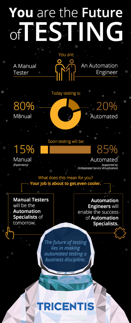 You are the Future of Testing