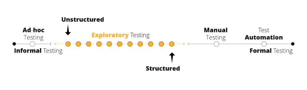 testing approaches, exploratory testing