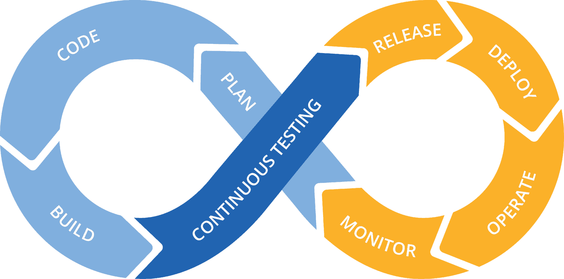 What is Continuous Testing? | Tricentis