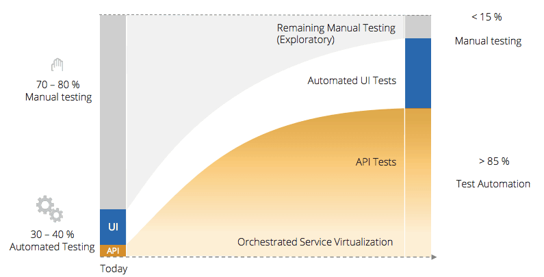 Test Automation Challenges and Strategies - Tricentis