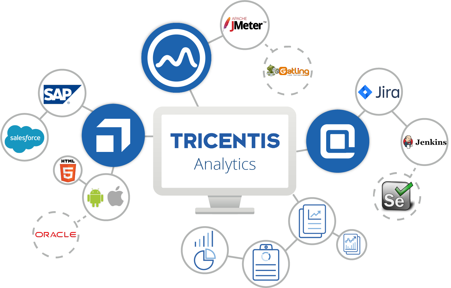 Continuous Testing Analytics for the Enterprise | Tricentis
