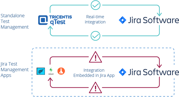 Unlike Zephyr for Jira, qTest's webhook-based Jira integration doesn't cause Jira performance issues.