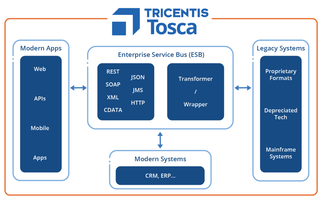 Tosca API Testing End to End with CDATA