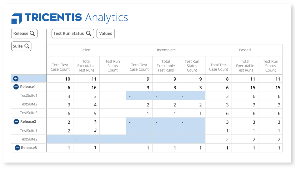 Tricentis Analytics - Release Views