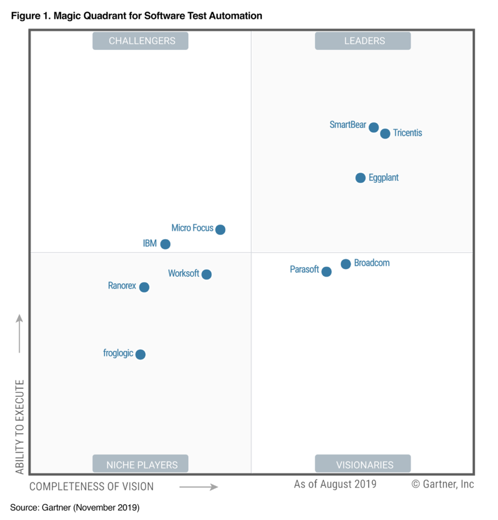Gartner MQ 2019 Software Test Automation