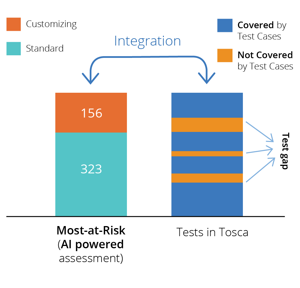 Tricentis Tosca Integration with LiveCompare
