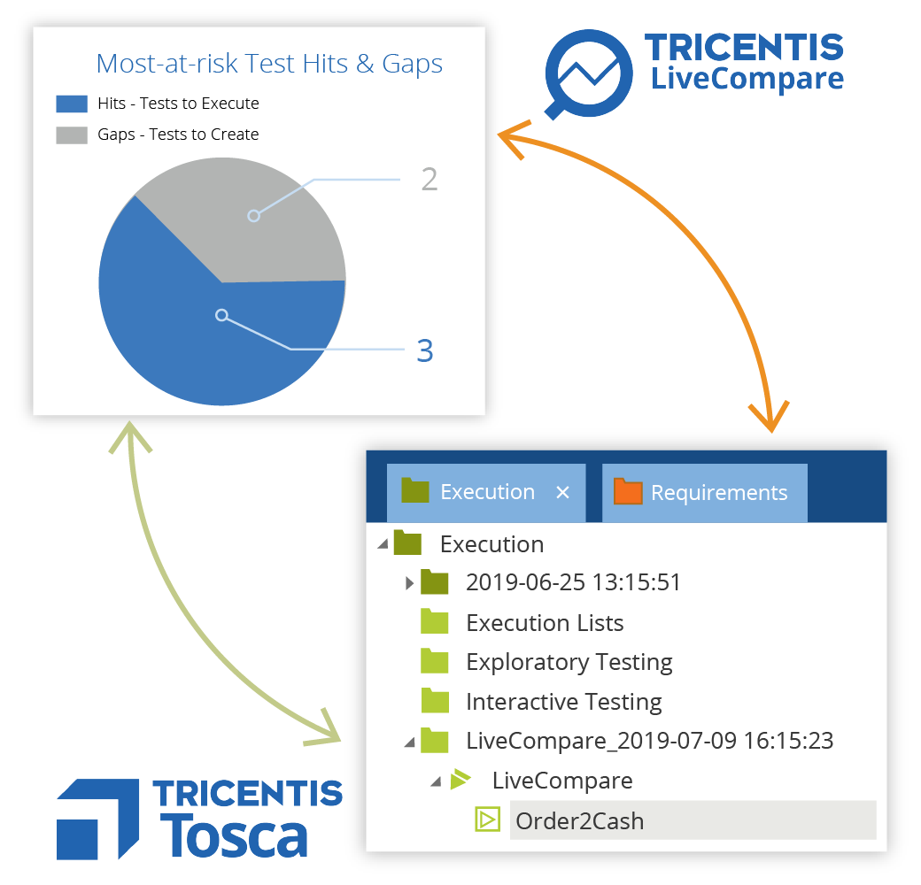 LiveCompare Tosca Execution Lists