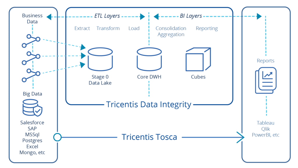 Automated End-to-End Data Integrity Testing