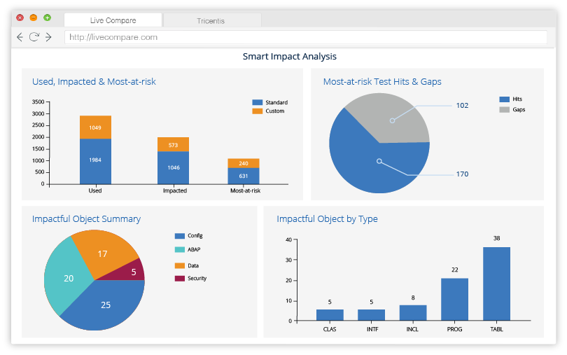 Tricentis LiveCompare Dashboard