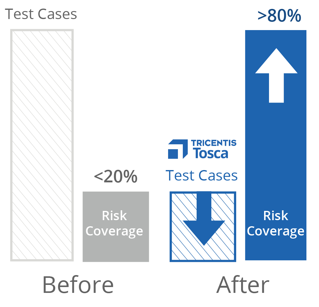 Tricentis Risk Based Testing