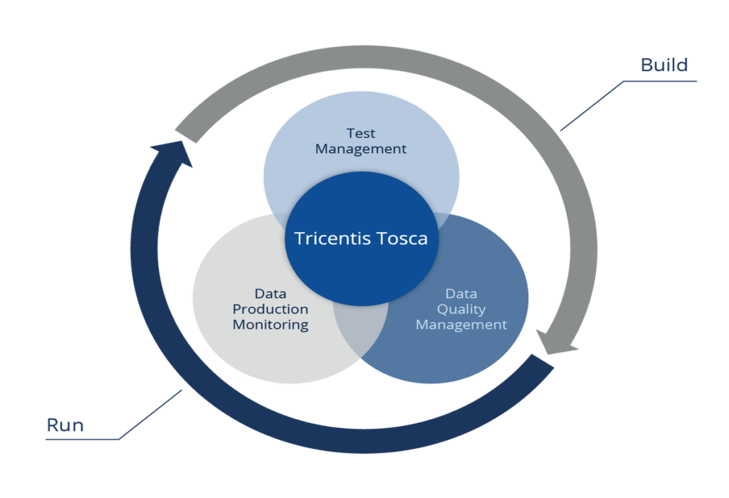 BI / Data Warehouse Automated Testing Tools | Tricentis