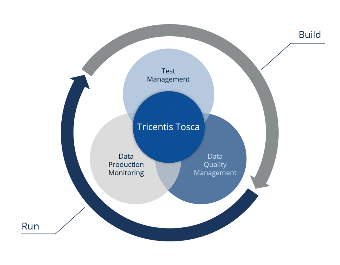 Tricentis Tosca - BI Data Warehouse End to End Testing