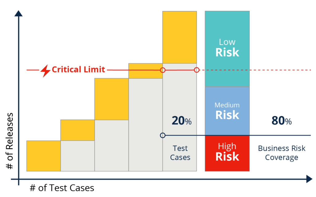 Risk-based 80 - 20 Rule