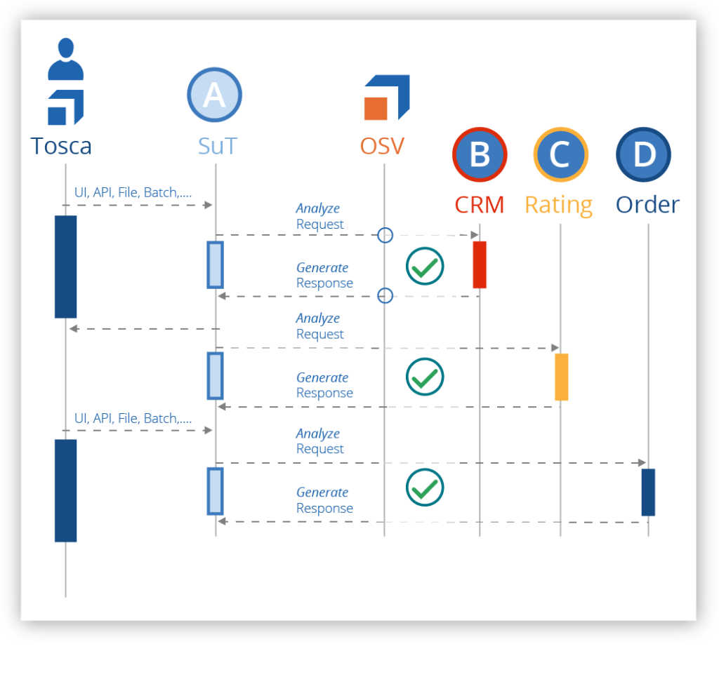 SV Workflow Diagram