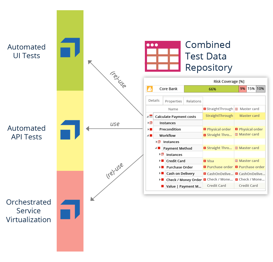 Test Driven Service Virtualization with Test Design