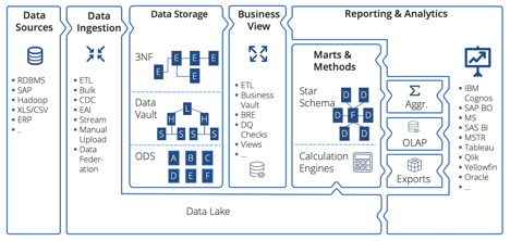Diagram of how a BI space is typically set up, from data sources through to reporting and analytics
