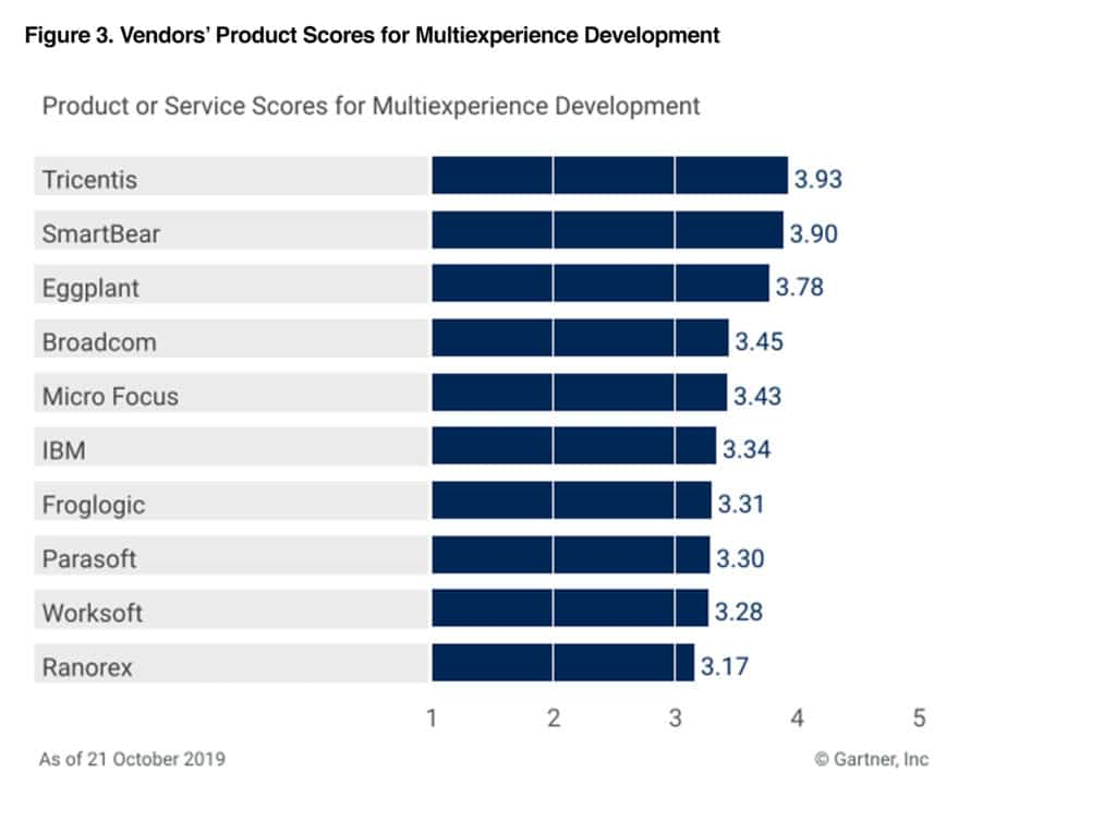 Gartner CC - Multiexperience Development