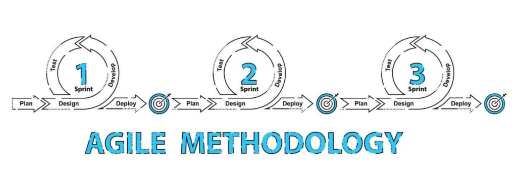 Agile Methodology The Complete Guide To Understanding Agile Testing Tricentis