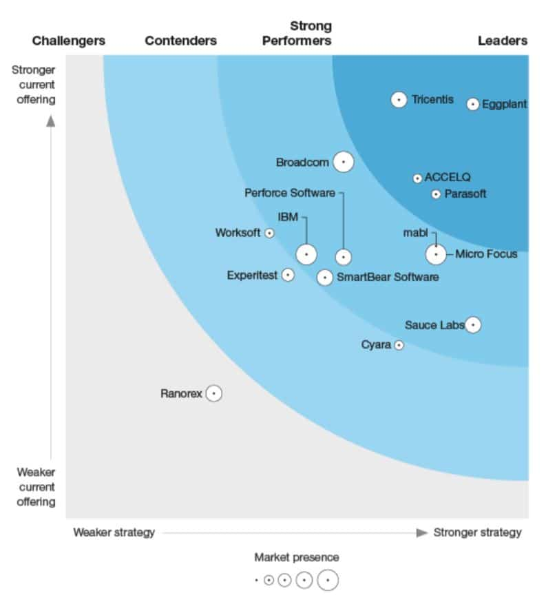 The Forrester Wave™: Continuous Functional Test Automation Suites, Q2 2020