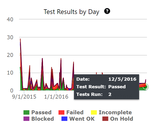 test metrics - test execution results by day
