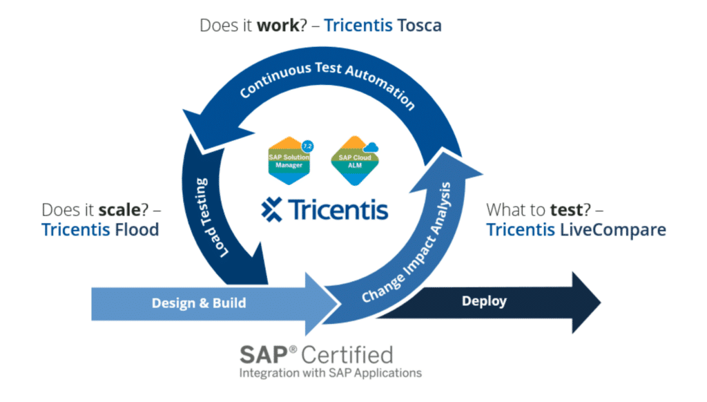Tricentis is SAP Certified