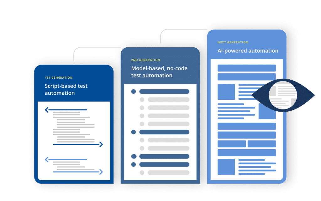 Evolution from script-based, to model-based - now to AI-based test automation