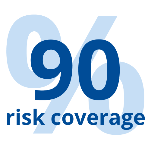 90% risk coverage