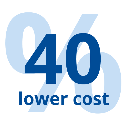 40% lower costs