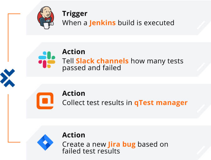 Triggers and actions to orchestra DevOps events