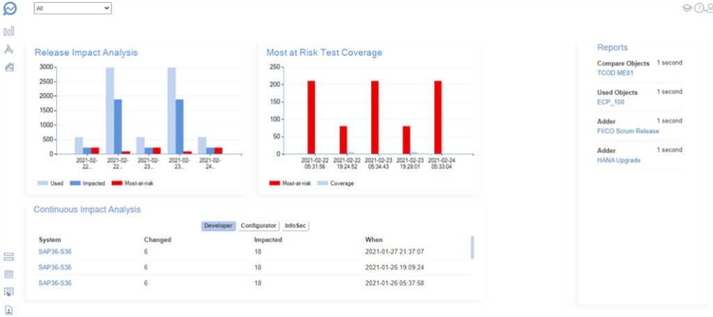 GUI of Tricentis LiveCompare's risk test coverage report and analysis, showing which areas of the application are most at risk, and which releases require more testing