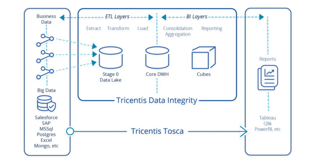Tricentis Data Integrity feature - end-to-end data testing
