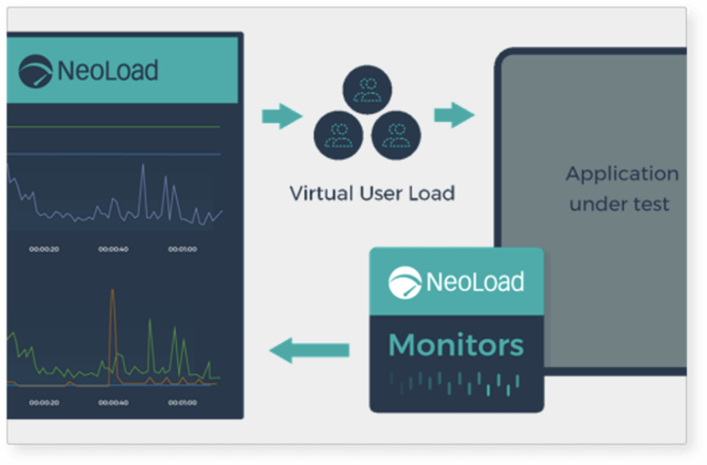 Graphic representation of the various monitors NeoLoad can run performance tests against infrastructure