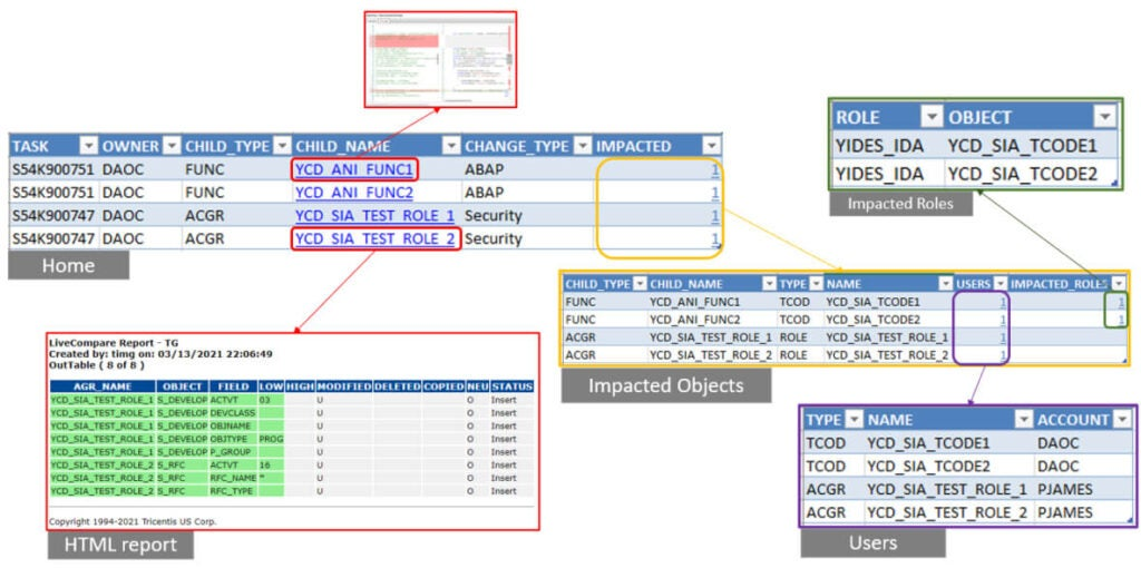 Screenshots showing the detected changes related to security, including roles and capabilities