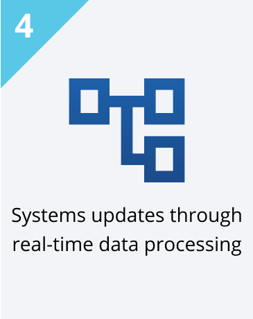 Step 4: Systems updates through real-time data processing