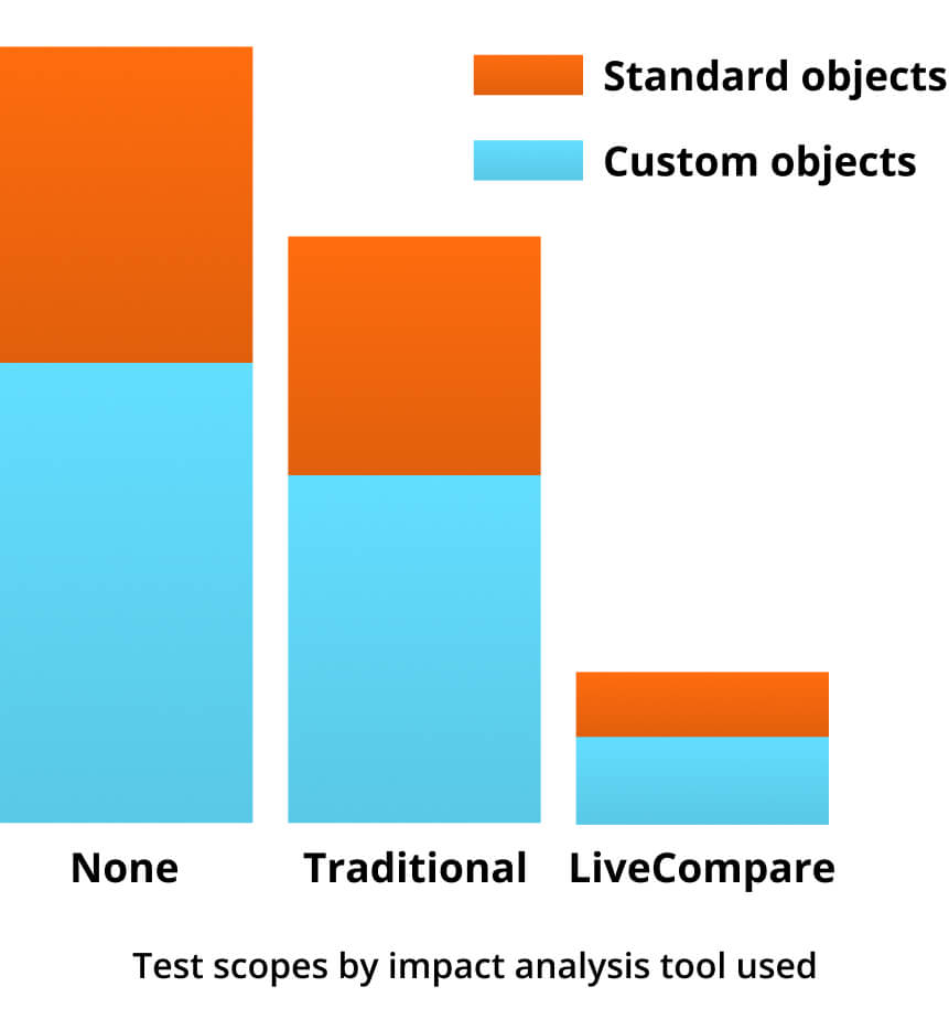 Line graph of the test scopes required for correct coverage compared to other testing practices