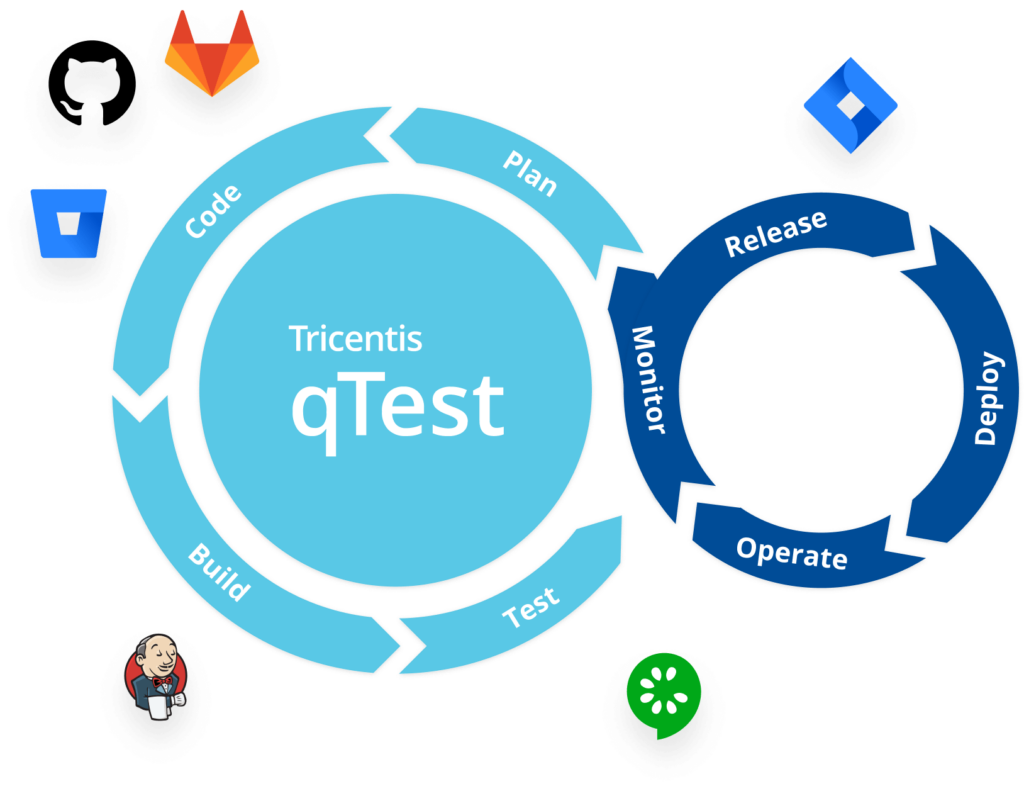 CI/CD workflow diagram with qTest in the center of many development tools (Git, Jenkins, Cucumber) to unify them into one integrated process.