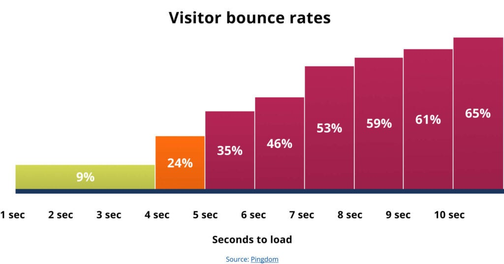 Bar chart showing impact of performance on bounce rates