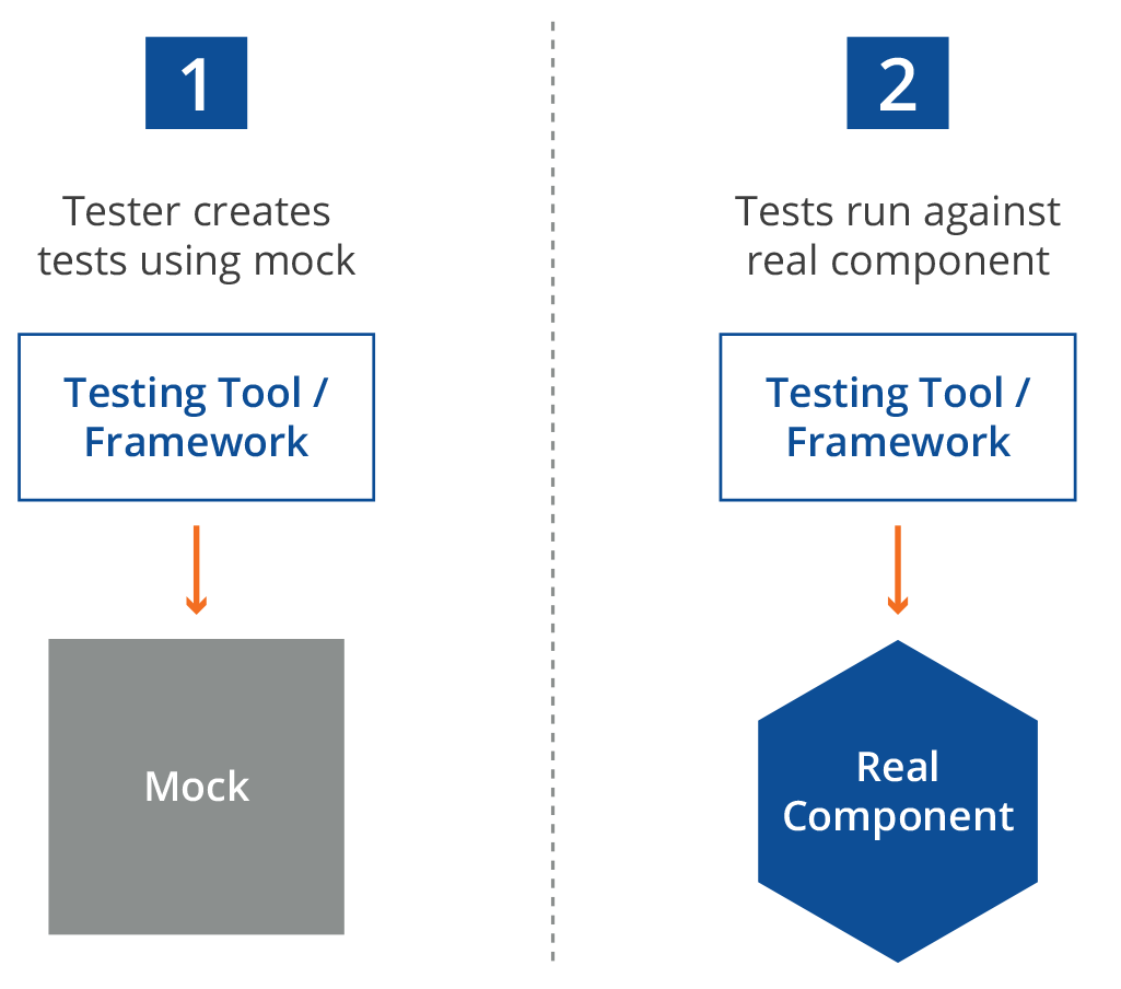 Running testing tools against mock and real components