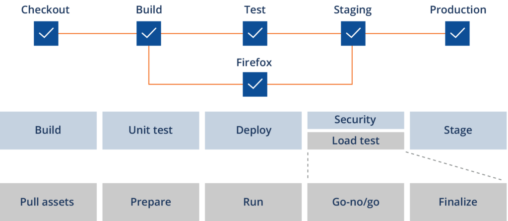Tricentis NeoLoad integrates into a variety of CI/CD pipelines