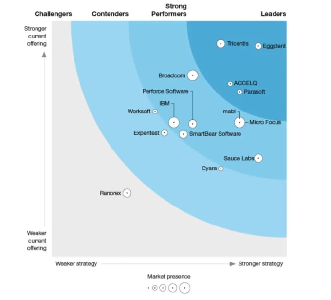 The Forrester Wave for functional test automation suites image